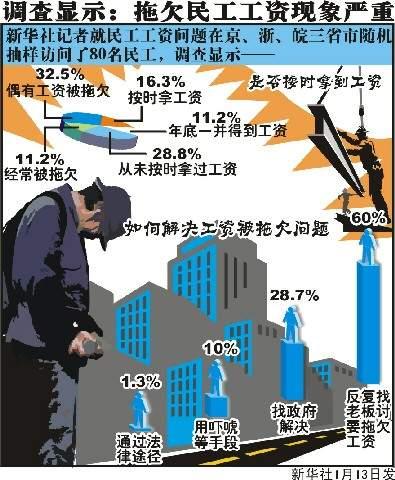 新华社记者调查显示 一些行业拖欠民工工资严重