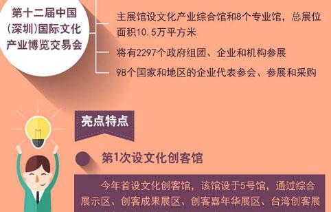 解码深圳文博会看点