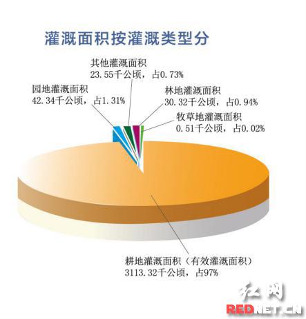 公报发布 解决安全饮水人口715万人
