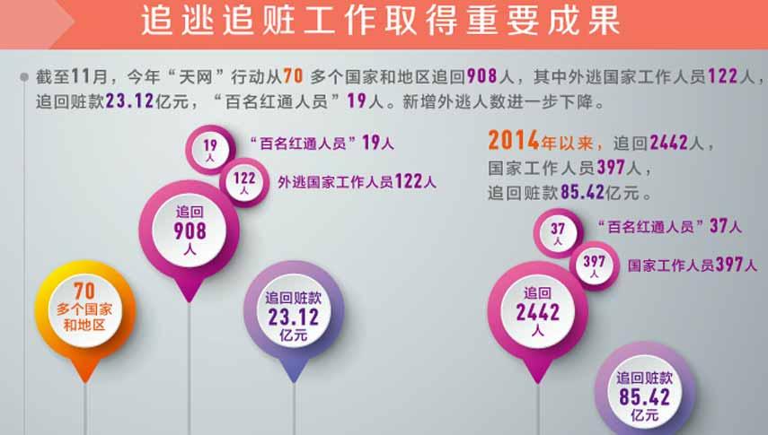 速速围观反腐败大数据 中国倡导引领反腐国际合作