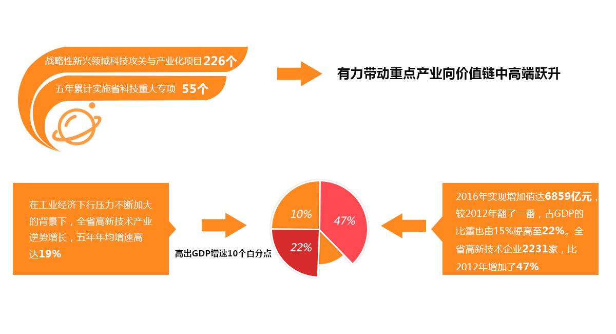 服务转型升级和经济稳增长 成效显著