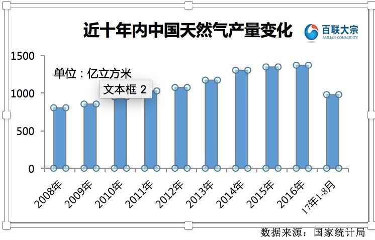 稳步增长中的中国天然气市场