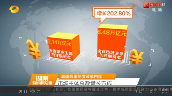 湖南商事制度改革四年 市场主体总数增长五成