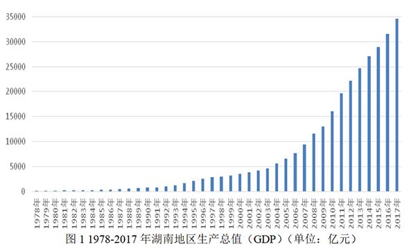 改革开放人均GDP美元_对比中日人均GDP历史,来看改革开放以来GDP有无水分