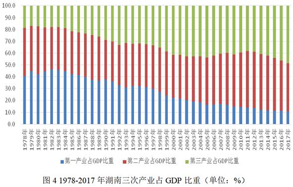 2019消费占gdp比重_三大产业占gdp比重图