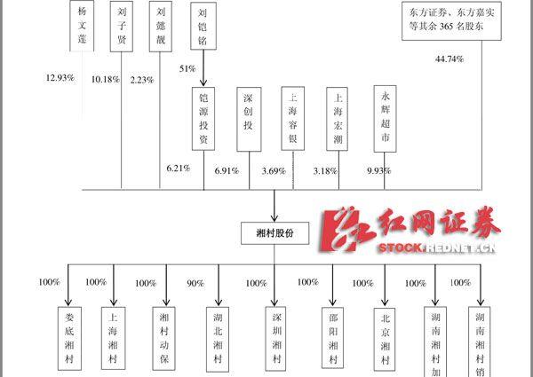 湘村股份IPO遭遇当头一棒 子公司被北京环保部门处罚