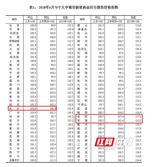 6月70城湖南泛华保险代理有限公司房价数据出炉 长沙新建商品住宅价格环比涨2%