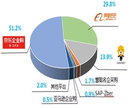电商化采购市场占比达51.2% 京东助推企业市场价值跃迁