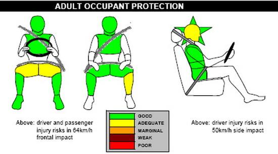 volvo c30在正面撞击时对于车内乘员的头部及胸腹部保护非常高清图片