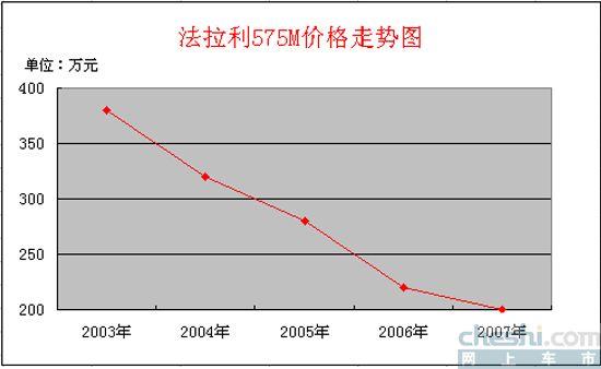 法拉利575M价格走势图