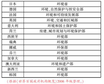 论优化政府组织结构_中心组频道