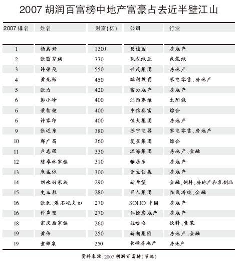 解读中国式财富地图:+地产富豪占近半壁江山