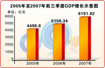 人均gdp_葡萄牙的人均gdp_2000人均gdp