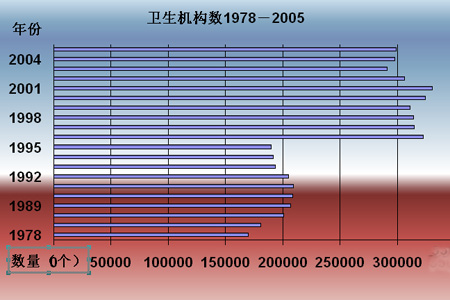 图为1978年-2005年卫生医疗机构数。数据来源:国家统计局网站。