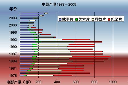 图为1978年-2005年电影产量。数据来源:国家统计局网站。
