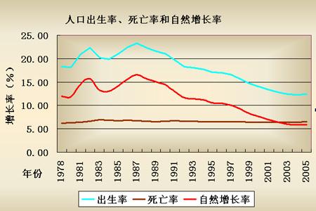 人口老龄化_2005年人口