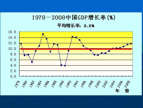 中国1978-2008gdp增长曲线(2008估计自然增