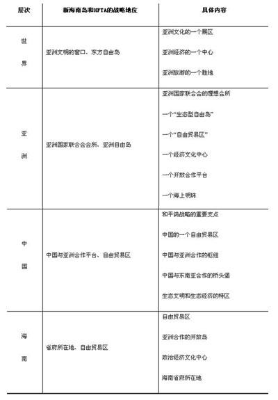 海南岛自由贸易区的英文翻译建议采用hainan
