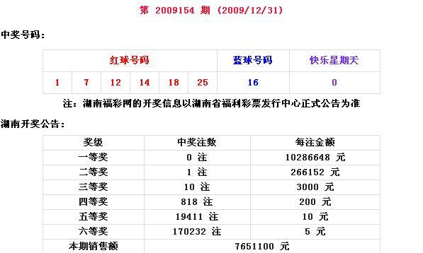 福利中奖_福利彩票中奖号码走势图cdr矢量图__展板模板