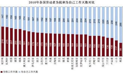世界各国税负大比拼 中国人一年为税工作161天