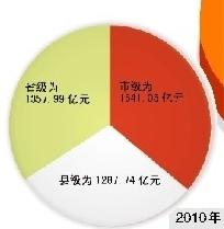 2010年全省地方政府性债务层级分布情况