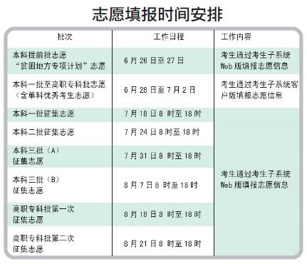 今年湖南高考6月26日起填报各批次志愿 - 跑跑懒懒 - 跑跑懒懒de心灵花园
