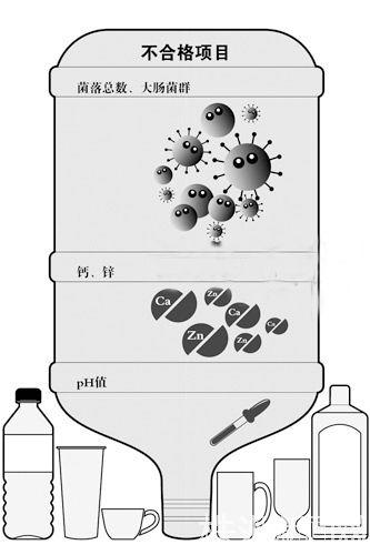 省工商局抽检桶装水 株洲7家里有5家抽检不合格