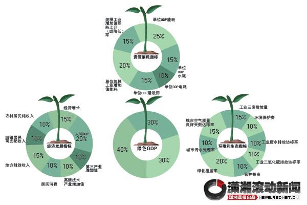 评价gdp_国内生产总值