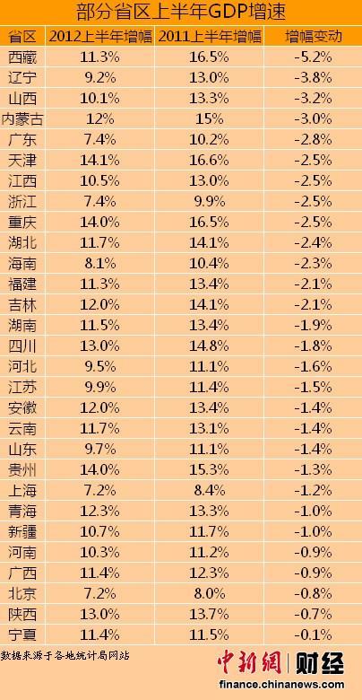 2002-2012年中国gdp_2016年湖北gdp_2012年湖南gdp