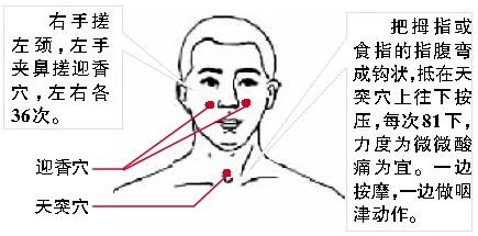 咳嗽灸哪个部位图解