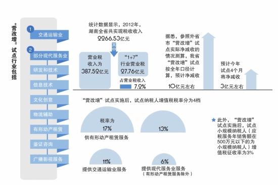 8月1日起湖南试点营改增看清5个重要时间节