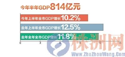 gdp增速_株洲景点_株洲gdp