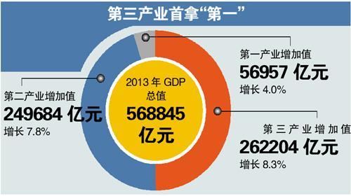专家称中国GDP难出现大幅上涨 产业进入结构