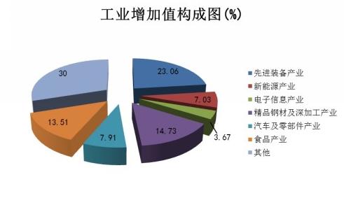 产业结构有效改善;国有经济渐趋活跃;工业效益稳定