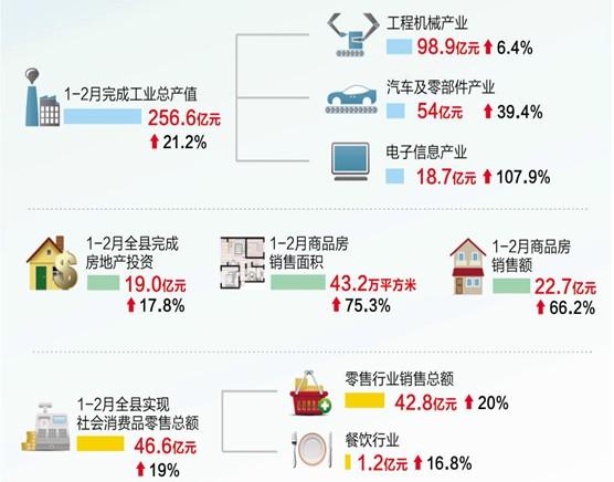 长沙县1-2月完成工业总产值256.6亿元