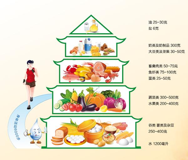 1.平衡膳食宝塔