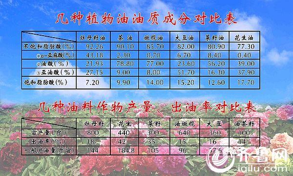 牡丹籽油与其他油料对比成分表。(资料图)