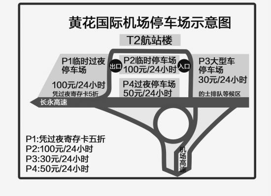 红网长沙2月16日讯(滚动新闻记者 谢功梅)春节假期模式即将开启。把车开到机场或是高铁站,然后坐飞机或是高铁回家过年或者出去旅游,这已成为越来越多人的春节模式。不过,就黄花机场T2航站楼的4个功能性停车场而言,估记很多车主对各个停车场的收费标准并不清楚,如果春节假期在机场长时间停车,又不想被收高昂停车费(曾有媒体报道,有车主停车10天,被收880元停车费),那么请您仔细看看上面这张图。   黄花机场P3停车场相对最省钱   为帮助大家低成本长时间停车,记者特地在春节假期之前,为有车一族详细了解了一下