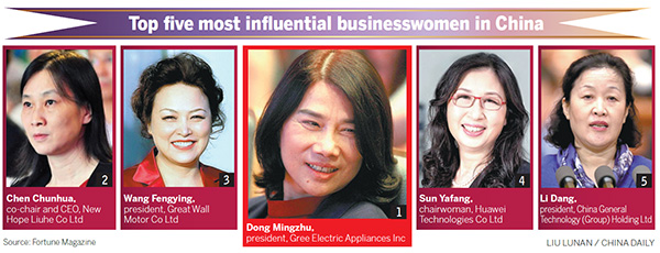 Gree chief tops Fortune's businesswomen list