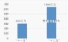 """数说""""十二五""""湖南水利  投入大幅增长 """"十二五""""水利投资1290亿元,比""""十一五""""605亿元增长113.22%。"""