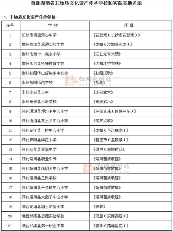 2015年湖南省非物质文化遗产传承学校名单