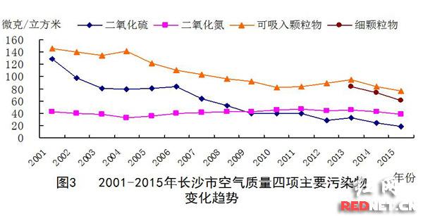 2015年长沙主要污染物浓度呈下降趋势。