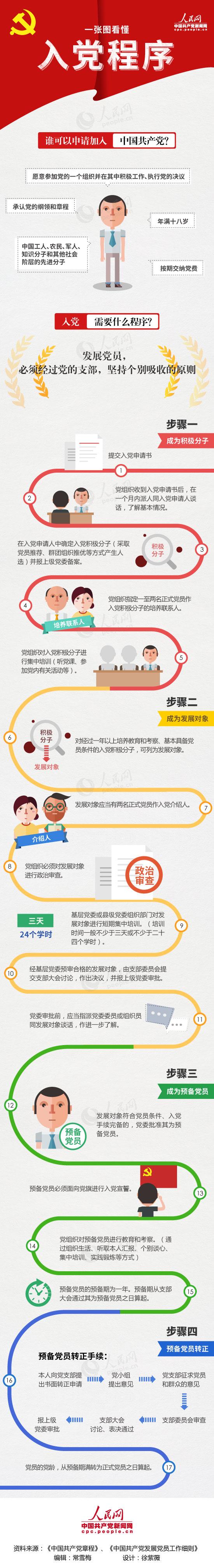 【党务知识图解】一张图看懂入党程序