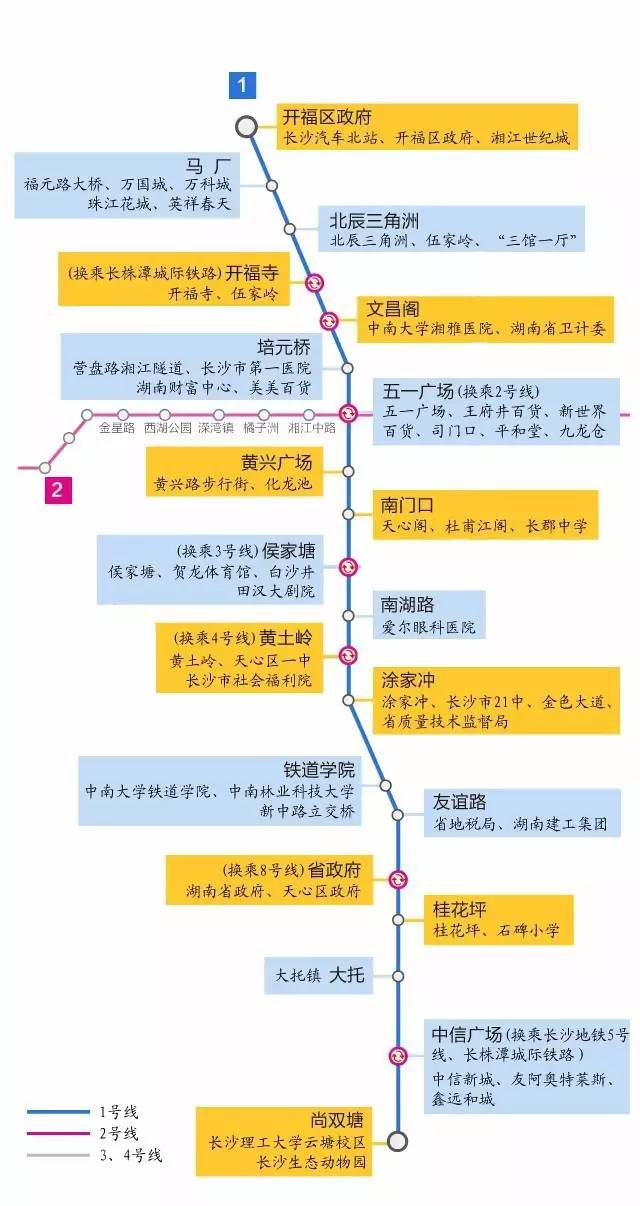 长沙轨道交通1号线(一期)20个站点及附近的地标。