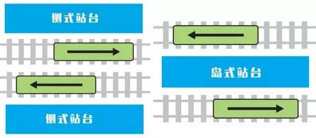 岛式站台与侧式站台的示意图。