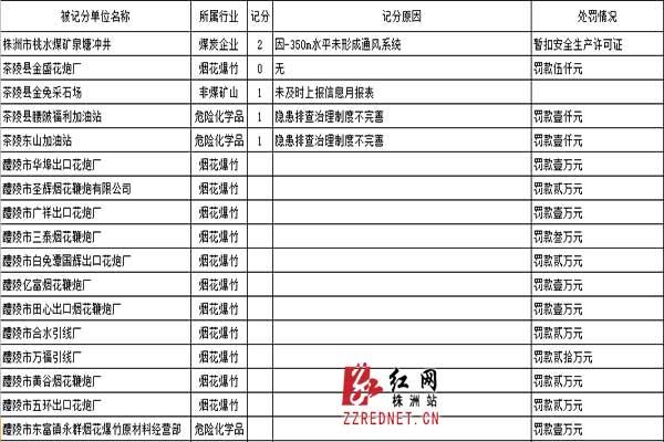 株洲5家企业安全生产违规被叫停43家企业受罚,210.41.160.7