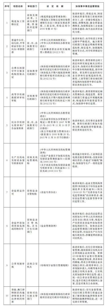 国务院取消地方农业部门对农业转基因标识审批
