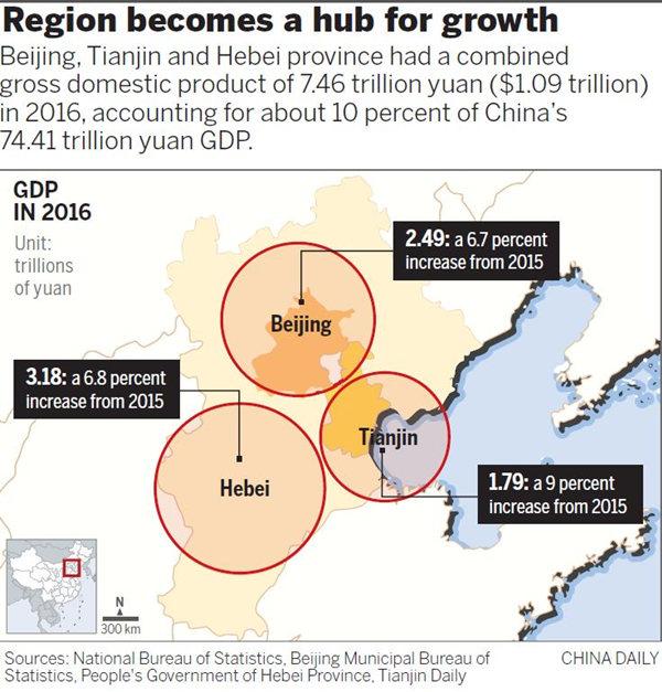 Capital area to be economic dynamo