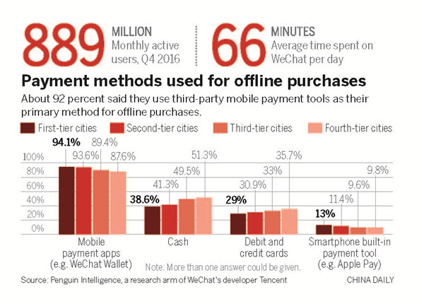 WeChat becomes business tool as it tops rival Facebook's daily usage