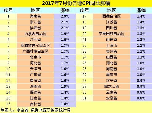 2017年7月份各地CPI同比涨幅。
